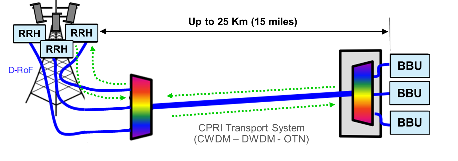 C-RAN Distance Illustration