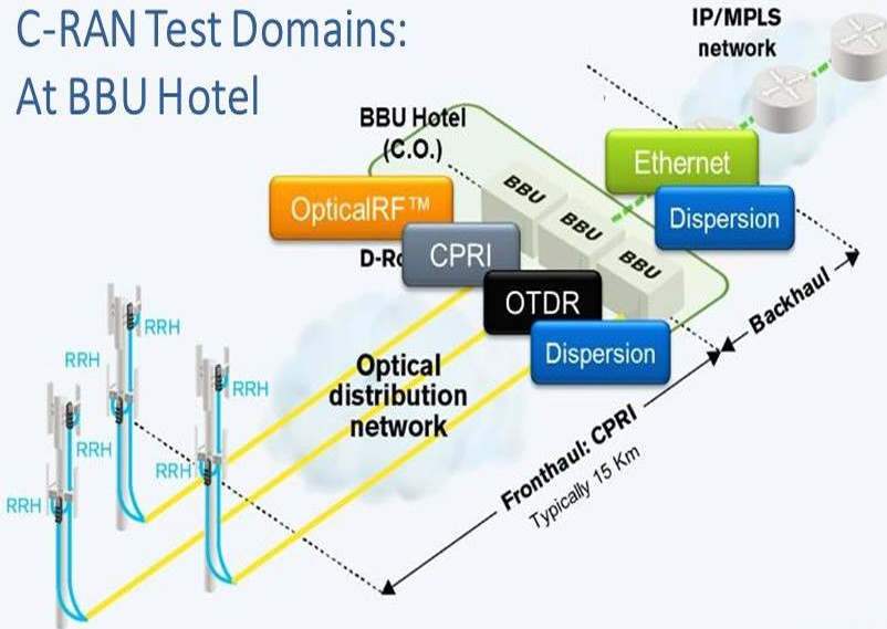 C-RAN Test Domains: At BBU Hotel