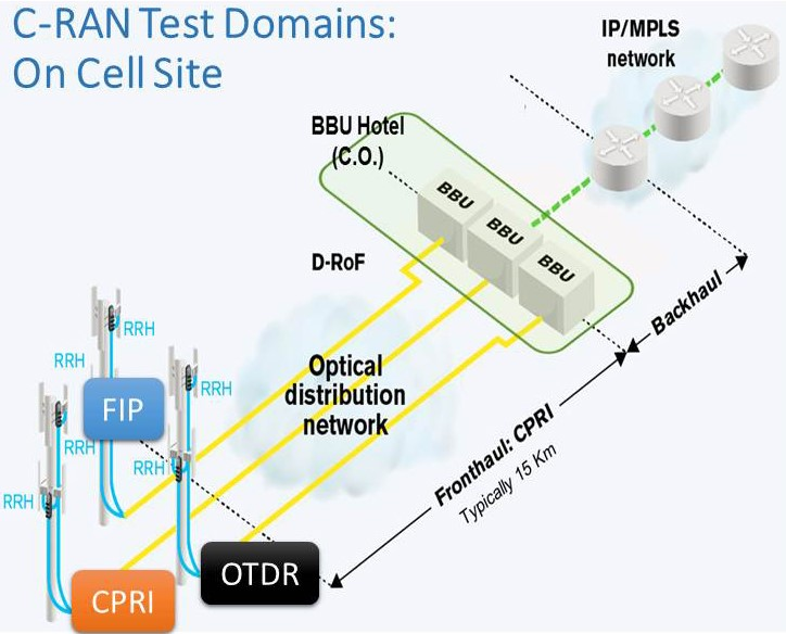 C-RAN Test Domains On Cell Site