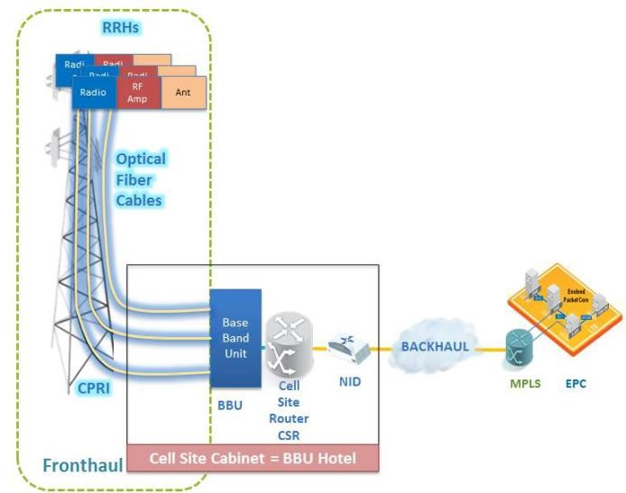 Typical FTTA Architecture for 4G/LTE Cellular Deployments