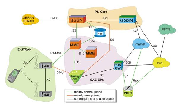 Architecture of LTE/SAE networks