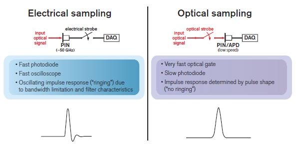 Electrical vs. optical sampling techniques