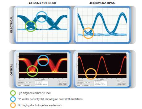 Waveform recovery comparison between electrical and optical sampling