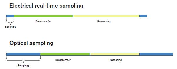 Sampling duty cycle for electrical real-time and optical equivalent-time sampling
