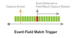 Event-field match trigger